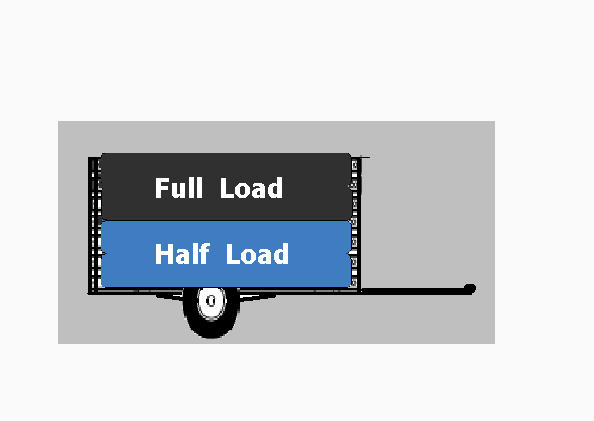 Full load and part load